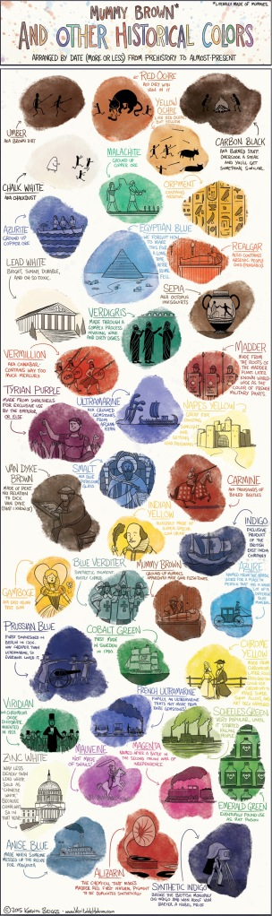 "Mummy Brown* and Other Historical Colors, Arranged by Date (More or Less) from Prehistory to Almost-Present, Veritable Hokum, by Korwin Briggs, http://www.veritablehokum.com/ [Click image for larger view.] Used with permission as stated in terms under ""About"", © 2015."